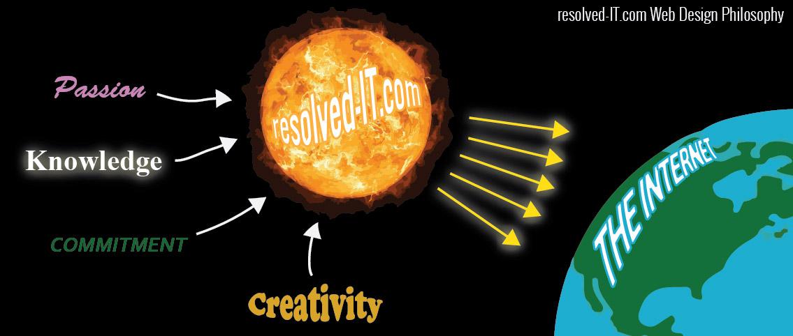 resolved it web design philosophy